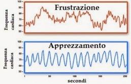 grafico-frustrazione-apprezzamento