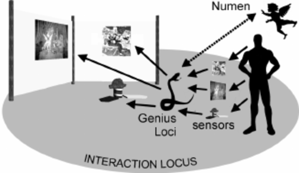The-genius-loci-mediating-the-user-actions