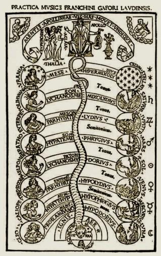 practica musicae di franchino gaffurio 1496