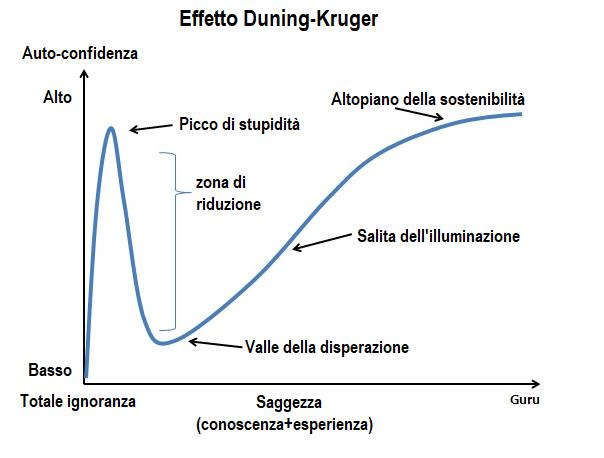 Duning-Kruger-1